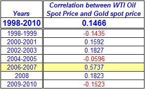 Correlation between WTI Oil Spot Price and Gold spot price
