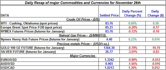 Daily Recap of commodity daily prices and Currencies November 26th