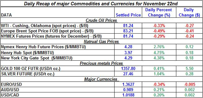 Daily Recap of major Commodities and Currencies November 22nd