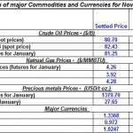 Daily Recap of major Commodities and Currencies November 23rd