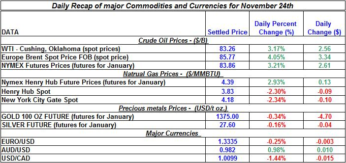 Daily Recap of major Commodities and Currencies November 24th