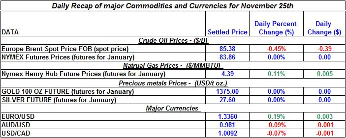 Daily Recap of major Commodities and Currencies November 25th