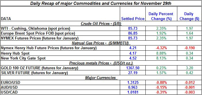Daily Recap of commodity daily prices and Currencies November 29th