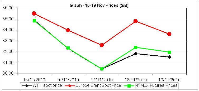 Graph Crude oil prices 15 to 19 Nov
