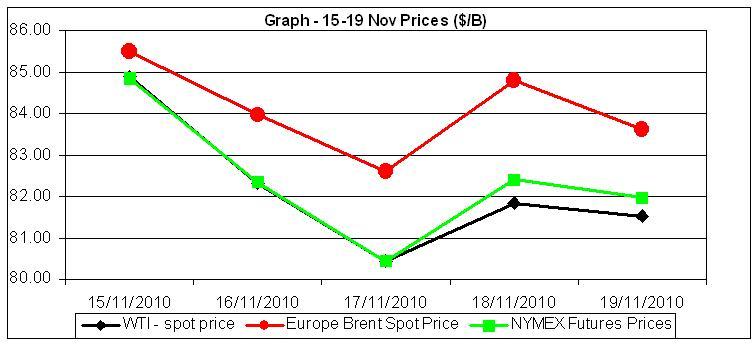 Graph Crude oil 15 to 19 Nov