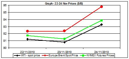 crude oil charts and natural gas price chart 22 to 26 Nov