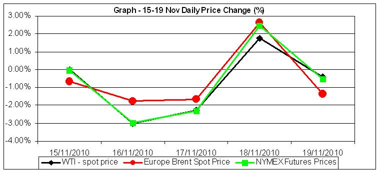 Graph Crude oil Prices percent change 15 to 19 Nov