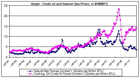 Graph Crude oil and Natural Gas Prices  in USD-MMBTU