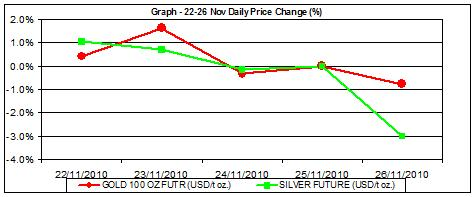 commodity price charts price of gold chart and silver price chart percent change 22-26 nov