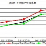 crude oil price chart 1-5 nov