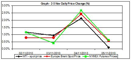 daily crude oil prices chart  1-5 nov percent change