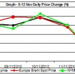 crude oil price graph 8-12 nov percent change