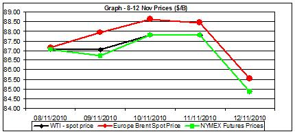crude oil price graph 8-12 nov