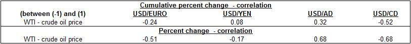 crude oil price vs dollar corr  table oct 2010