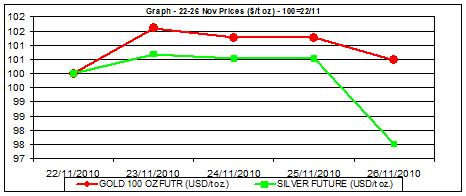 commodity price charts price of gold chart and silver price chart 22-26 nov