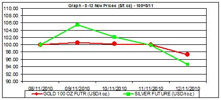 gold prices and silver prices graph 8-12 nov