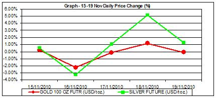 commodity price charts price of gold chart and silver price chart percent change 15-19 nov
