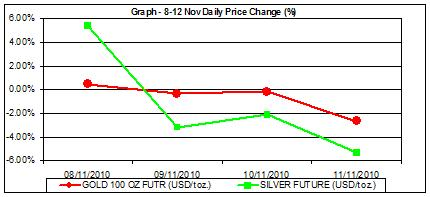 gold prices and silver prices graph percent change 8-12 nov