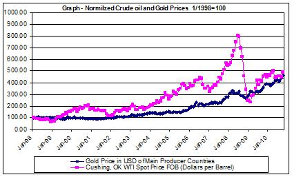 gold prices historical charts and crude oil charts 1998-2010