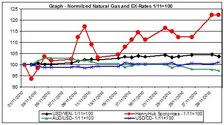 Chart Natural gas prices and Currencies - November 2010
