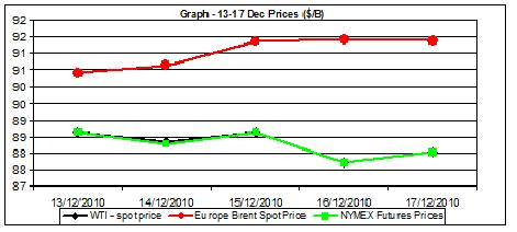Chart crude oil prices - 13-17.12