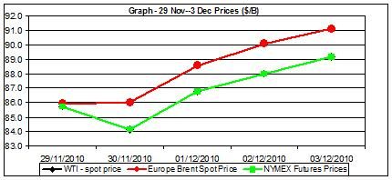 Chart crude oil prices - 29.11-3.12 2010