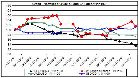 Chart crude oil prices and Currencies - November 2010