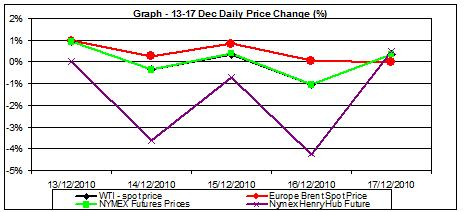 Chart crude oil prices and natural gas price chart - percent change 13-17.12