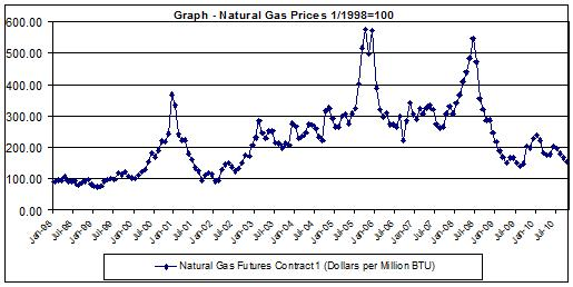 Chart natural gas price history 1998-2010
