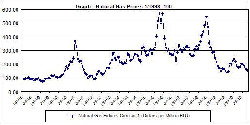 Chart natural gas price history 1998-2010