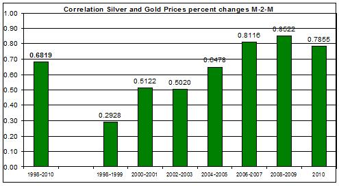 Correlation Silver spot price and Gold Prices percent changes M-2-M 1998-2010