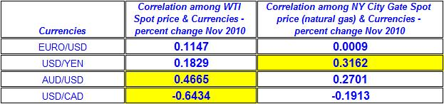 Correlation among natural gas  price, crude oil price & Currencies November 2010