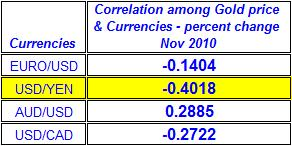 Correlation among spot Gold  price & Currencies November 2010