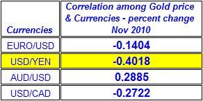 Correlation among spot Gold  price & Currencies November 2010