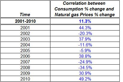 Correlation between Consumption change and Natural gas Prices change