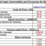 Daily Recap of commodity daily prices and Currencies December 10th