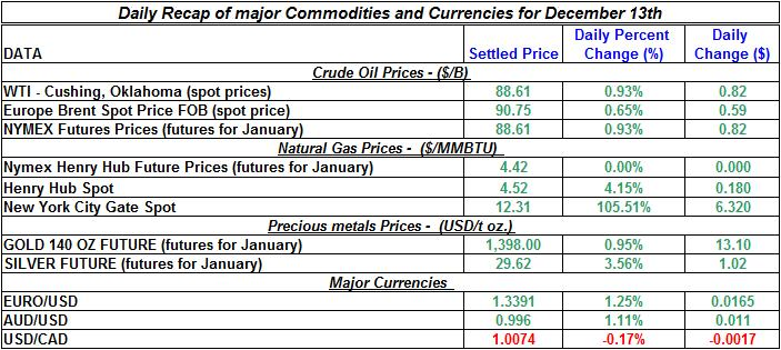 Daily Recap of commodity daily prices and Currencies December 13th