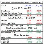 Daily Recap of commodity daily prices and Currencies December 14th theme
