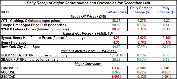 Daily Recap of commodity daily prices and Currencies December 14th