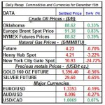 Daily Recap of commodity daily prices and Currencies December 15th theme