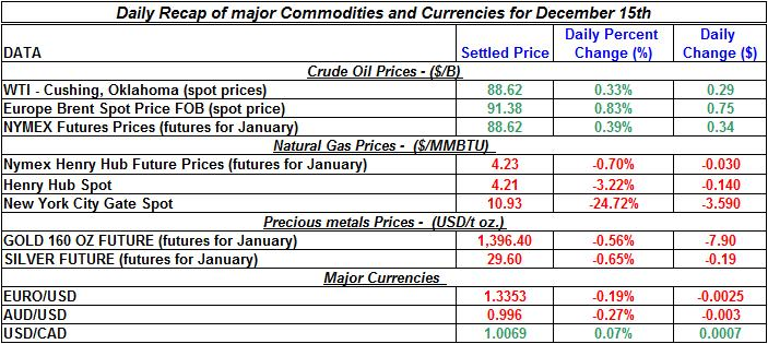 Daily Recap of commodity daily prices and Currencies December 15th