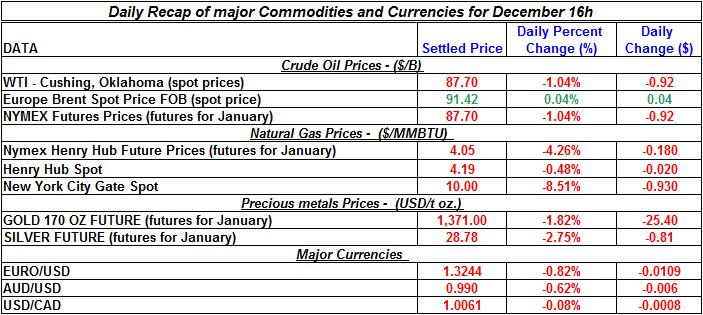 Daily Recap of commodity daily prices and Currencies December 16th