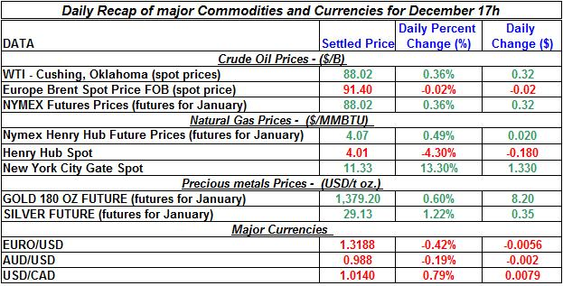 Daily Recap of commodity daily prices and Currencies December 17th