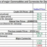 Daily Recap of commodity daily prices and Currencies December 1st