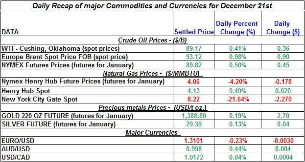 Daily Recap of commodity daily prices and Currencies December 21st