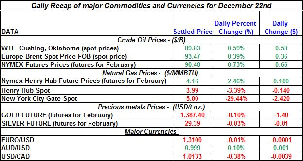 Daily Recap of commodity daily prices and Currencies December 22nd