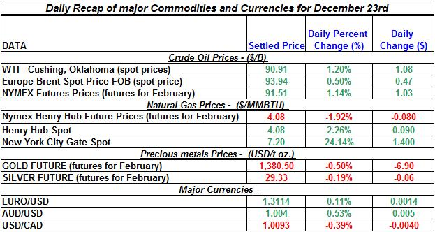 Daily Recap of commodity daily prices and Currencies December 23rd