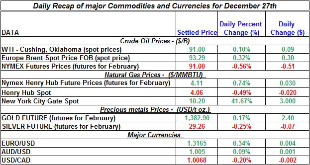 Daily Recap of commodity daily prices and Currencies December 27