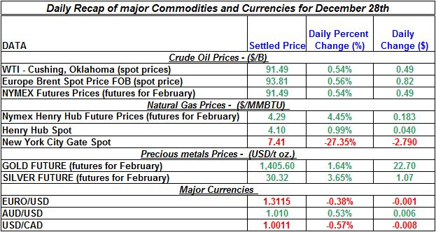 Daily Recap of commodity daily prices and Currencies December 28