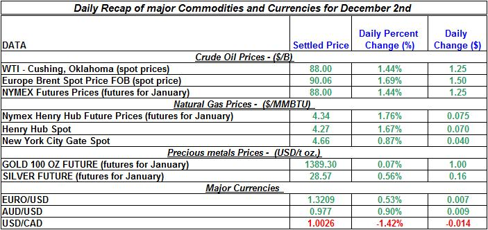 Daily Recap of commodity daily prices and Currencies December 2nd